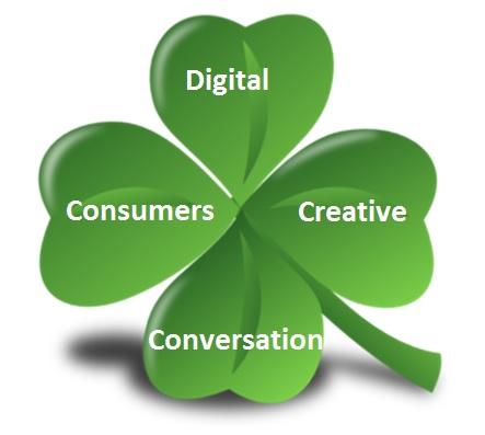 St. Patrick's Day – 4 Catalog Marketing Tips!