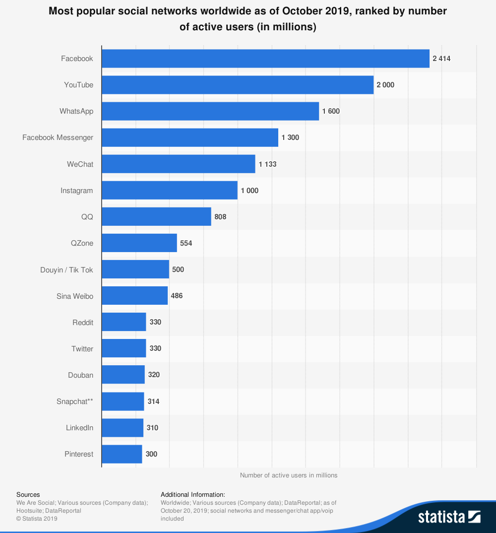 Facebook users Statista chart